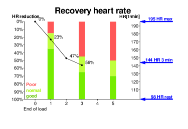 Recovery heart rate